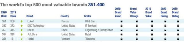 Giá trị thương hiệu Viettel đạt 5,8 tỷ USD, tăng 126 hạng và lọt top 400 thương hiệu giá trị nhất thế giới - Ảnh 1.