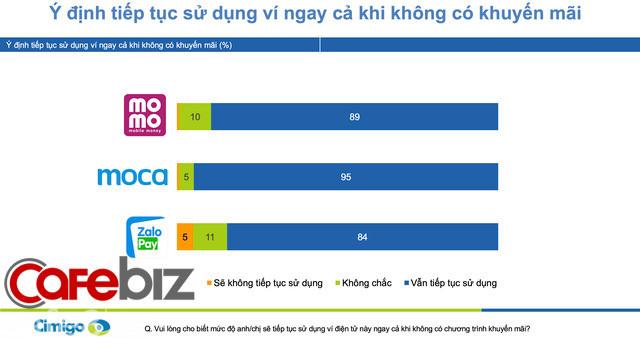 Moca vượt lên Momo và ZaloPay để trở thành ví điện tử số 1 Việt Nam trong Quý IV/2019, dự đoán hoạt động thanh toán qua ví điện tử sẽ lên ngôi trong mùa dịch Covid-19 - Ảnh 3.