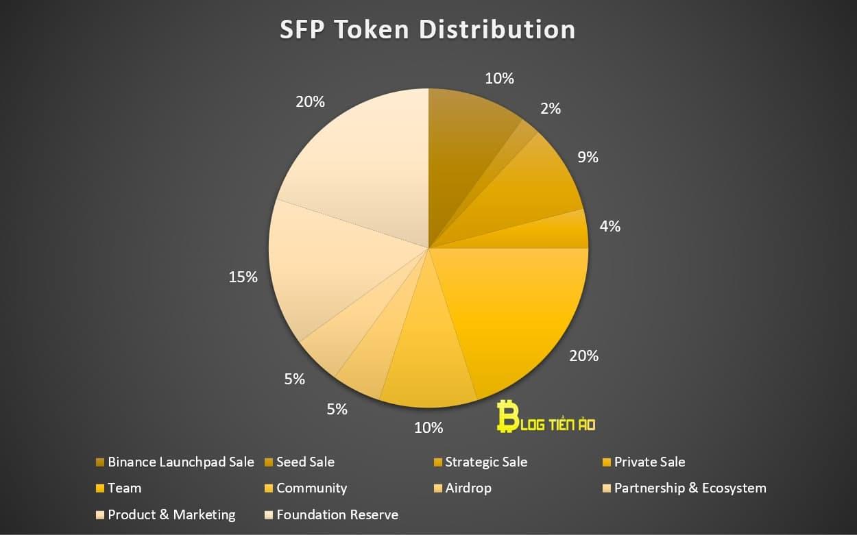 phân phối sfp token