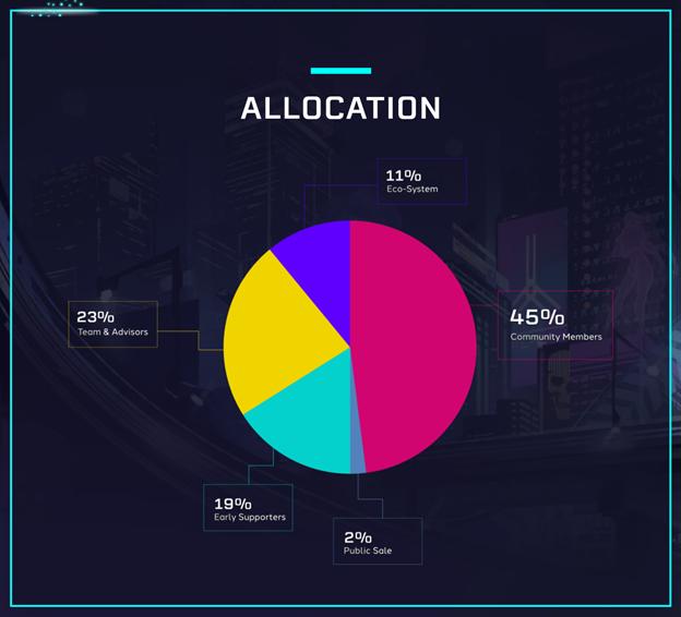 cgg-token-allocation