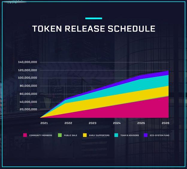 cgg-token-release schedule
