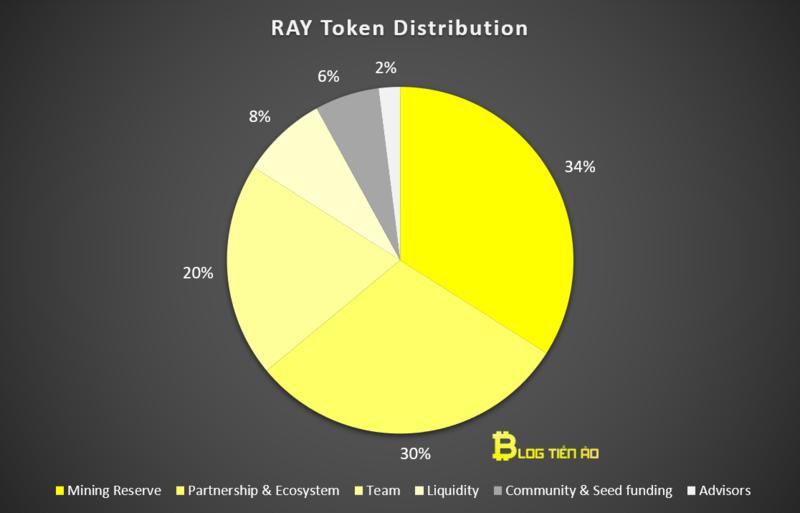 raydium phân bổ token