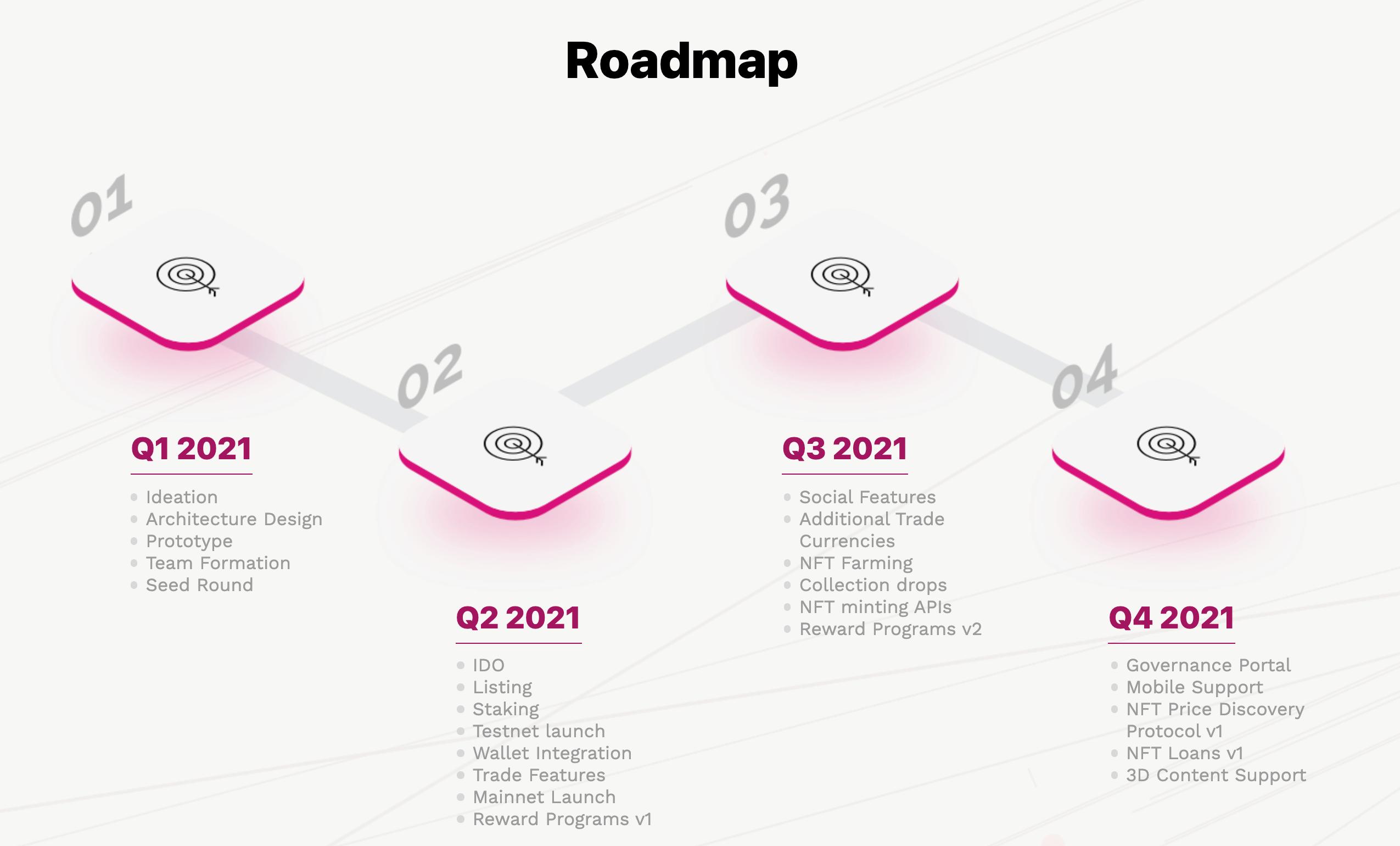 PolkaRare Roadmap